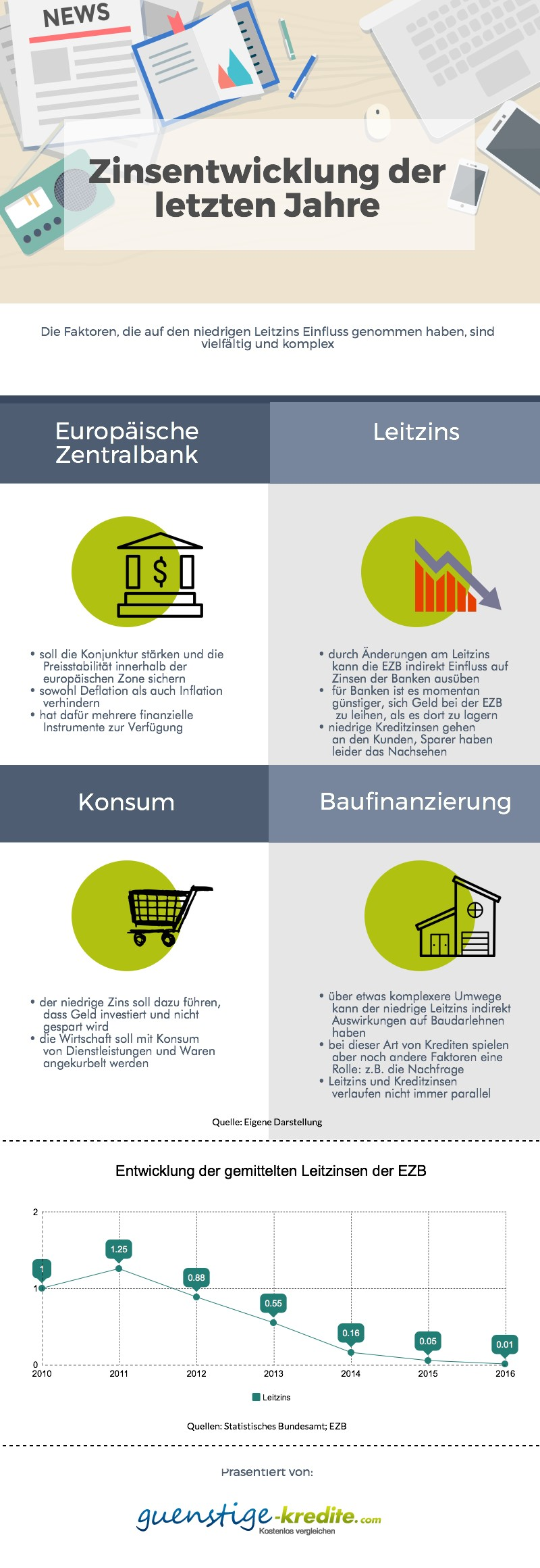 Die Europäische Zentralbank übt mit einem niedrigen Leitzins indirekt Einfluss auf die Wirtschaft aus. Infografikquelle: Eigene Darstellung